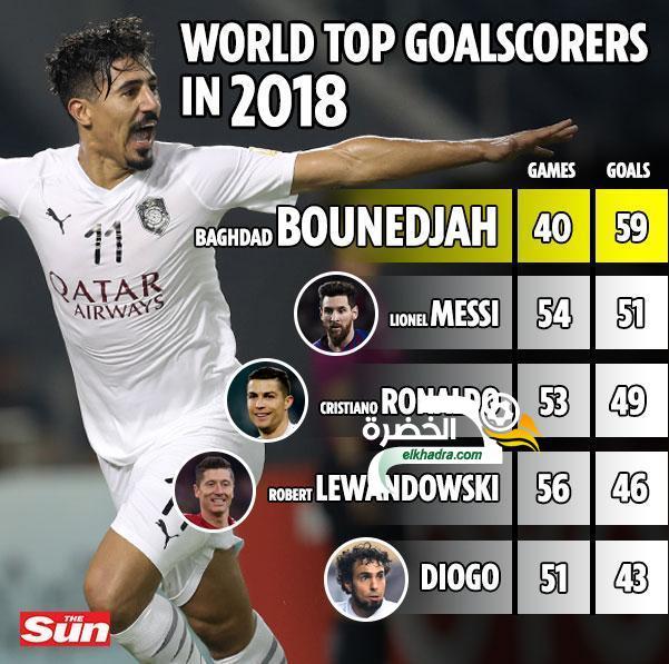 بونجاح أفضل هداف سنة 2018 بـ 59 هدفا متفوقا على ميسي ورونالدو 41