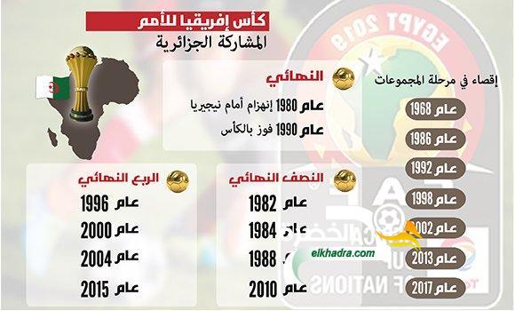 مشوار المنتخب الجزائري لكرة القدم خلال 17 مرحلة نهائية لكأس إفريقيا 30