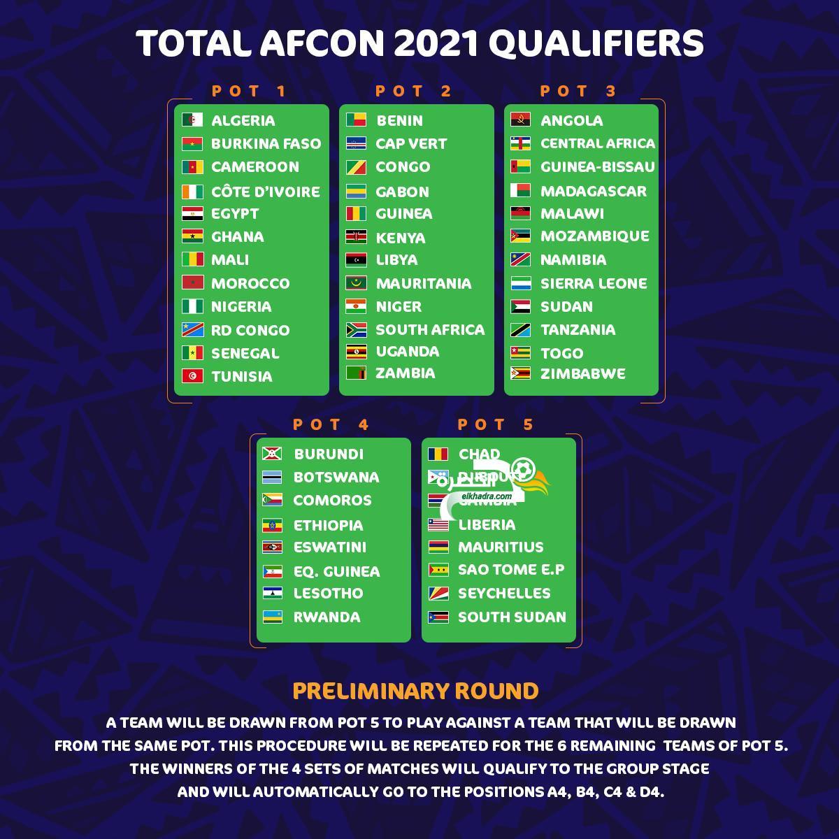 إعلان تصنيفات المنتخبات المشاركة في تصفيات كأس أمم إفريقيا 2021 24