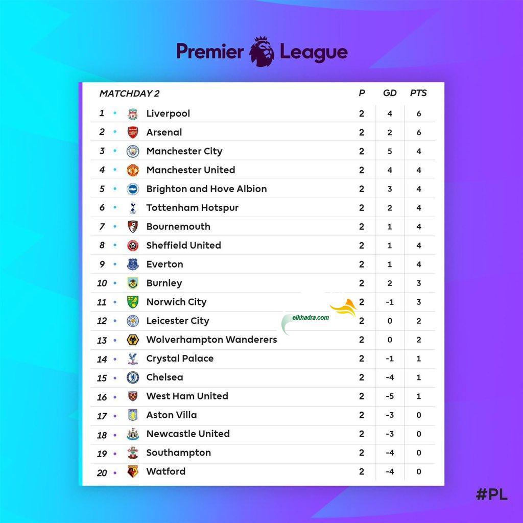 جدول ترتيب الدوري الانجليزي بعد نهاية الجولة الثانية 25