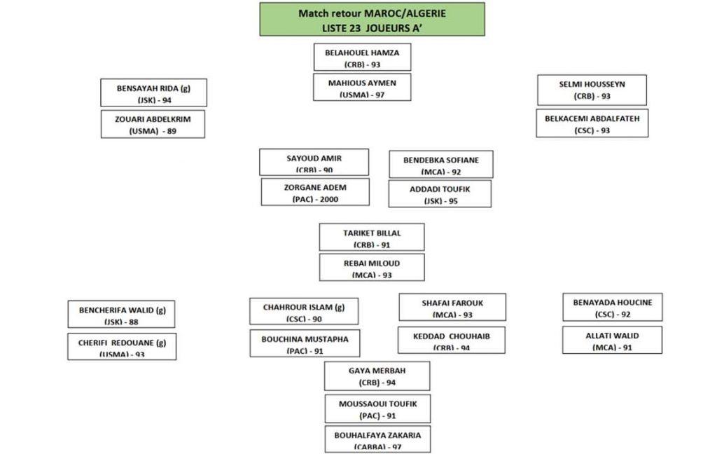 لودفيك باتيلي يعلن قائمة المنتخب المحلي تحسبا لمواجهة الإياب أمام المغرب لحساب تصفيات شان 2022 25