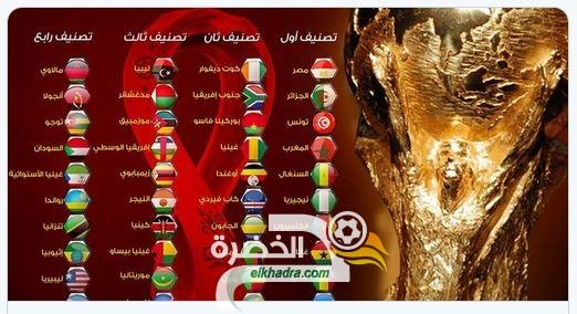 رسميًا: مجموعات تصفيات كاس العالم 2022 في افريقيا 107