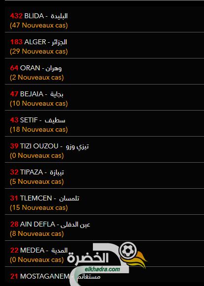 عدد حالات الاصابة بفيروس كورونا بالجزائر حسب الولايات اليوم 3 افريل 2020 26