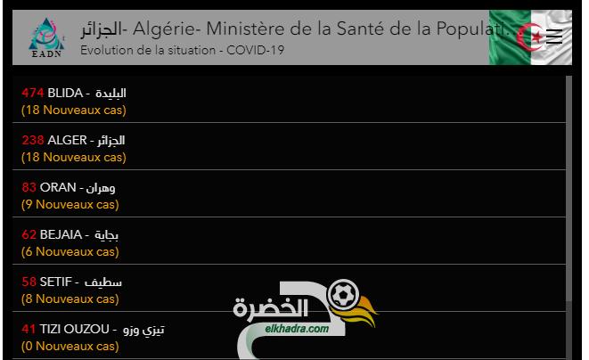 الجزائر: ارتفاع إصابات كورونا الى 1423و تسجيل 173 حالة وفاة 27