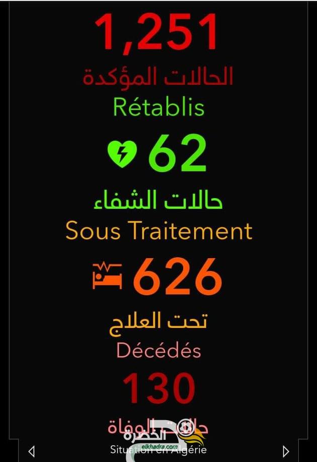 كورونا: ارتفاع الحصيلة إلى 130 وفاة في الجزائر 30