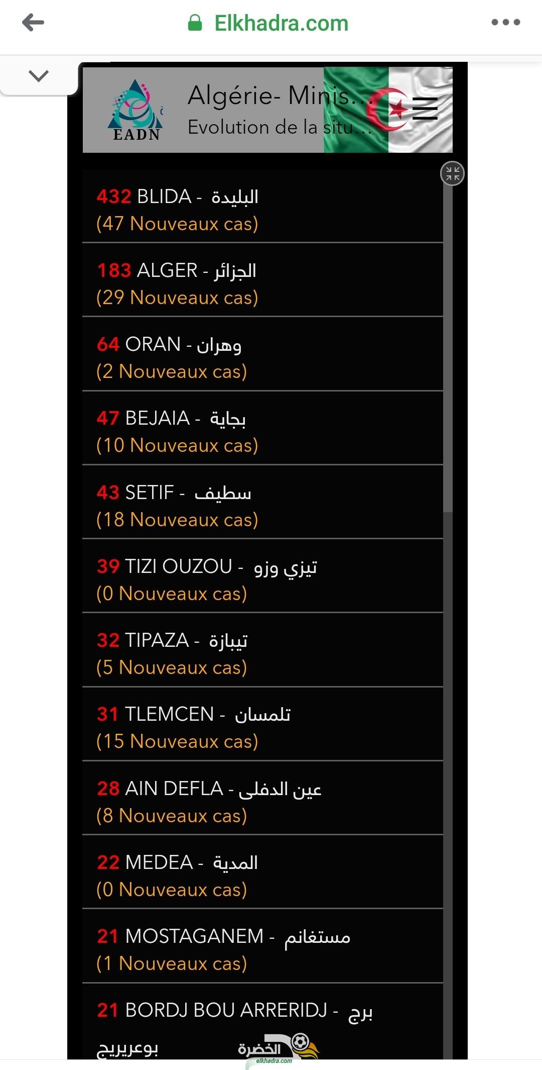 قائمة وحالات الاصابة بفيروس كورونا بالجزائر حسب الولايات اليوم الجمعة 3 افريل 2020 28