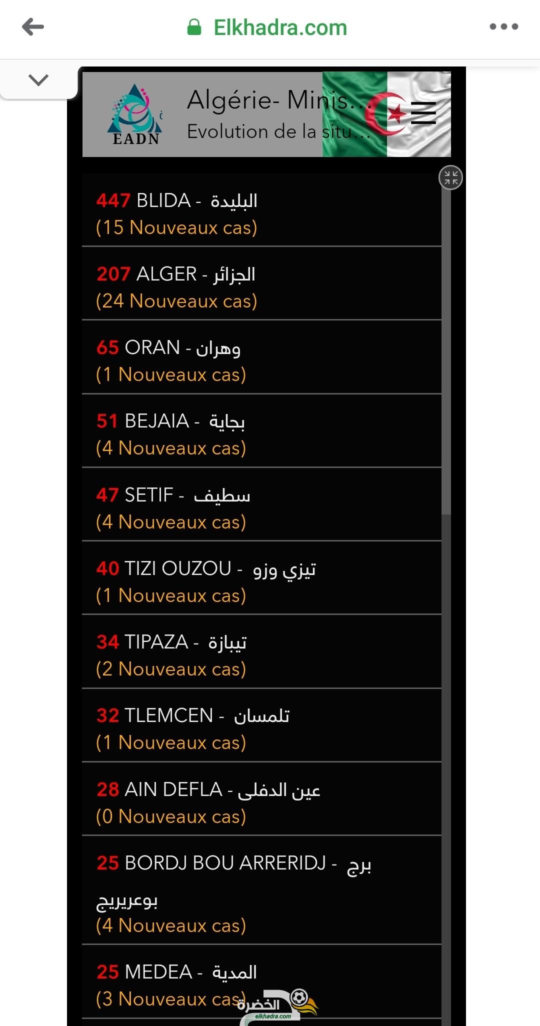 قائمة وحالات الاصابة بفيروس كورونا بالجزائر حسب الولايات اليوم السبت 4 أفريل 2020 30