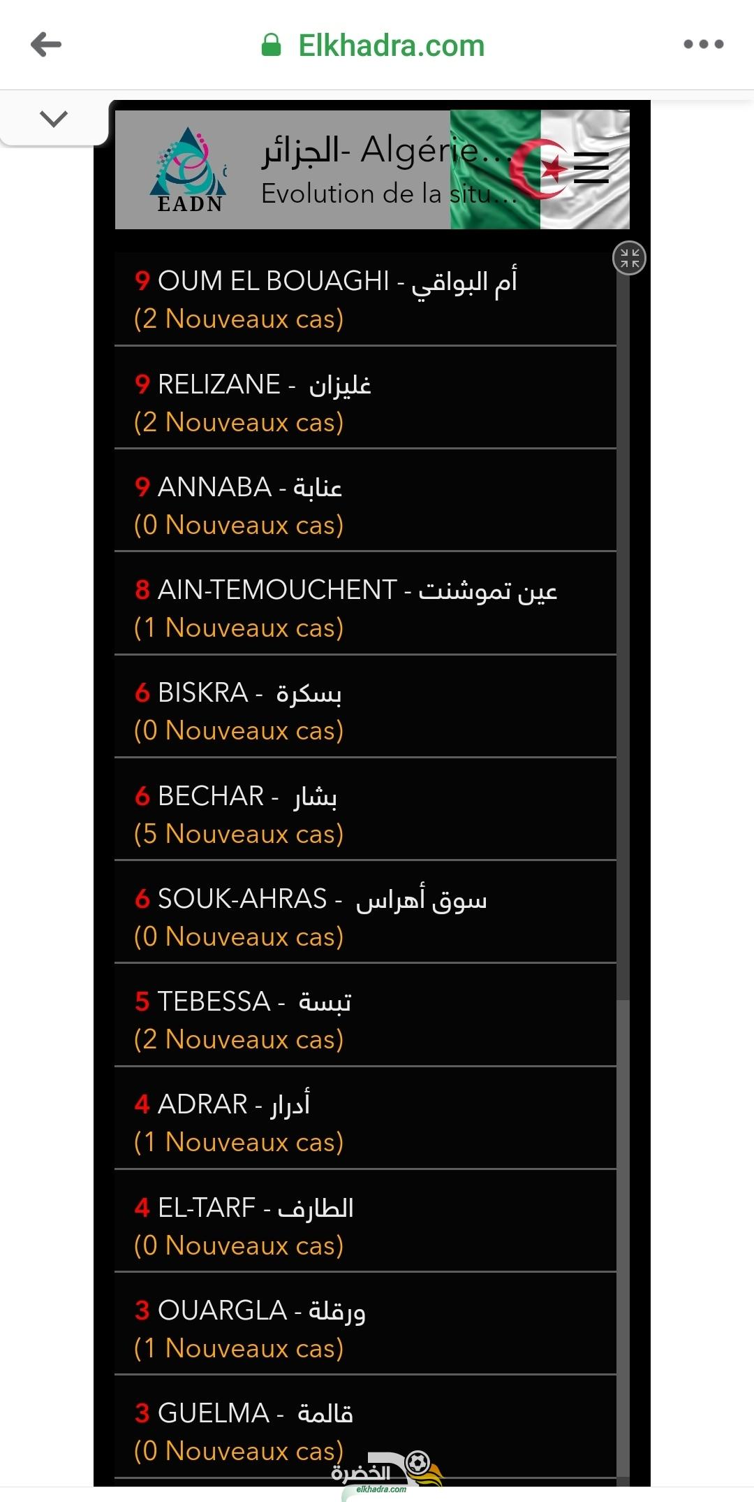فيروس كورونا بالجزائر : قائمة وحالات الاصابة حسب الولايات اليوم الأحد 5 افريل 2020 29