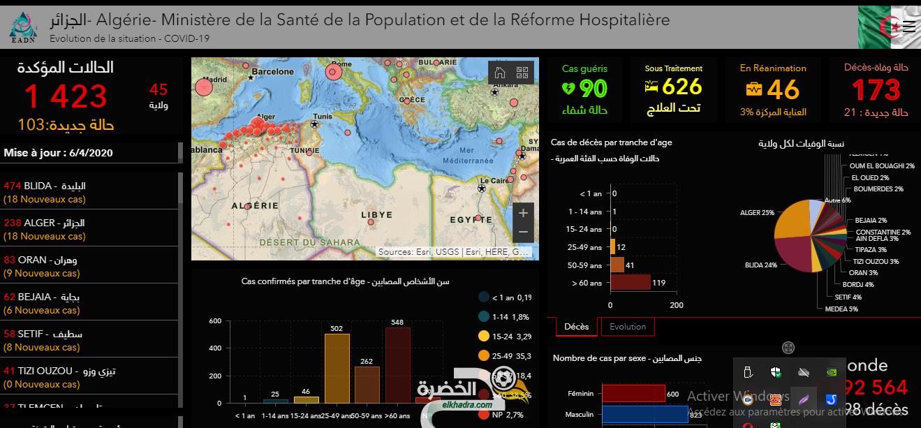 فيروس كورونا بالجزائر : قائمة وحالات الاصابة حسب الولايات اليوم 6 افريل 2020 109