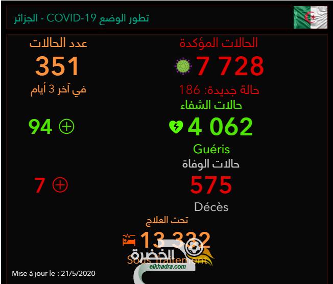 كورونا في الجزائر.. توزيع الإصابات والوفيات حسب الولايات 34