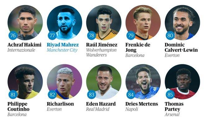 """صحيفة """"غارديان"""" البريطانية تصنف اللاعب الدولي الجزائري رياض محرز في المرتبة الـ77 7"""
