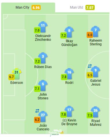 تنقيط رياض محرز ضد مانشستر يونايتد اليوم 28