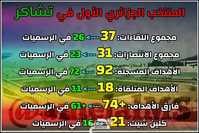 أرقام مرعبة للمنتخب الجزائري قبل لقائه 38 على ملعب تشاكر بـ البليدة أمام بوتسوانا 1