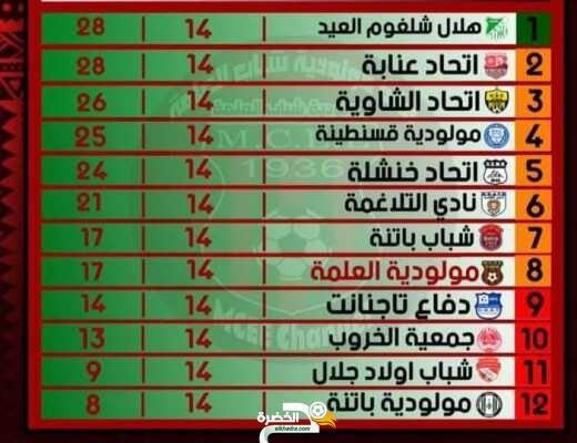 نتائج وترتيب مباريات الجولة الرابعة عشر من بطولة الرابطة الثانية - مجموعة شرق 2